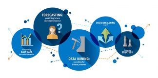 Analytic Data in Business